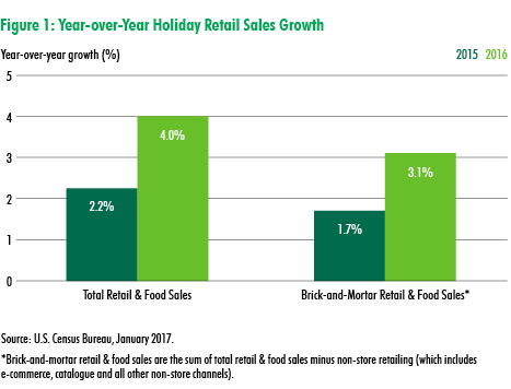 increase ecommerce holiday sales